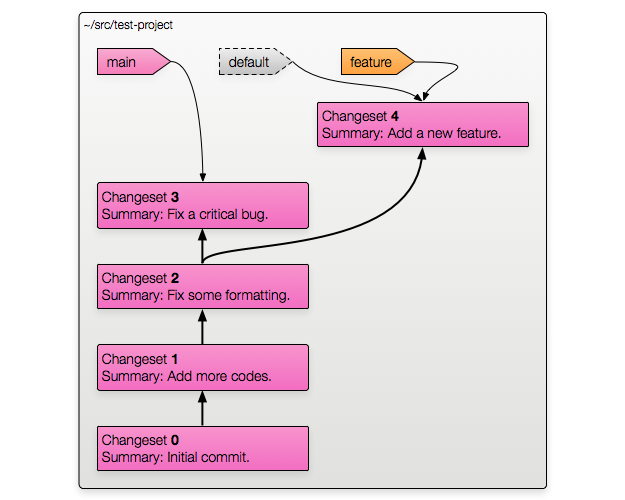Branching with Bookmarks