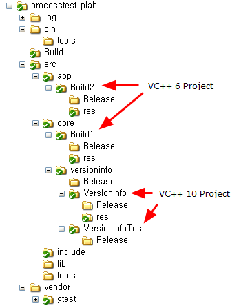 Standard Project Structure