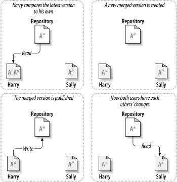 Copy - Modify - Merge 모델