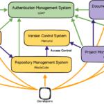실용주의 개발자를 위한 개발 환경 - 11. 전체 구성