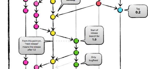 Git Branching model