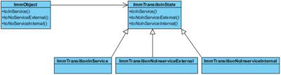 IMM Class Diagram