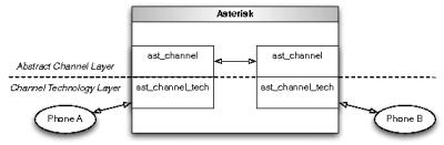 그림 1.4: 통신로 기술과 추상 통신로 계층