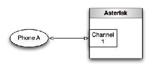 그림 1.1: 단일 통신로로 표현한 단일 호출 레그