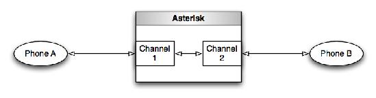 그림 1.2: 두 통신로로 표현한 두 호출 레그