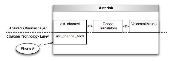 그림 1.6: VoicemailMain에 대한 호출